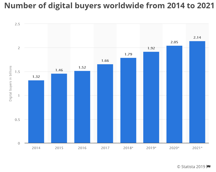 Number of digital buyers worldwide from 2014 to 2021