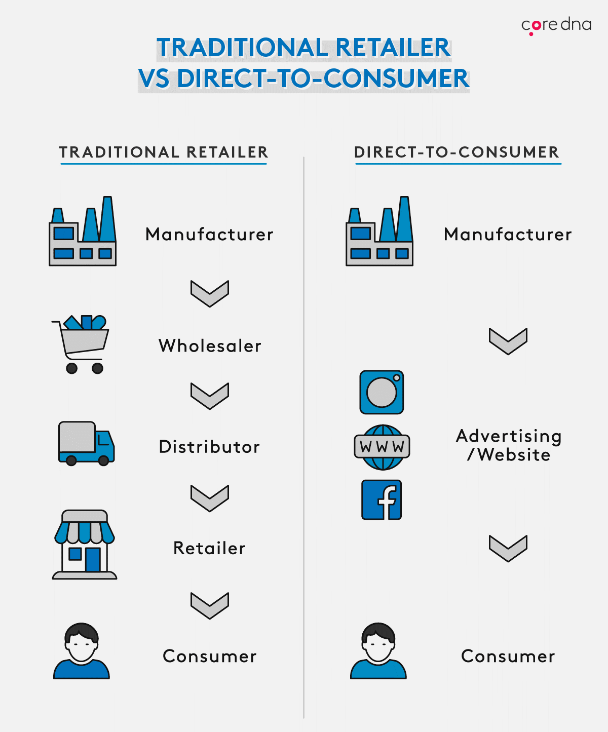 Traditional retailer vs direct-to-consumer