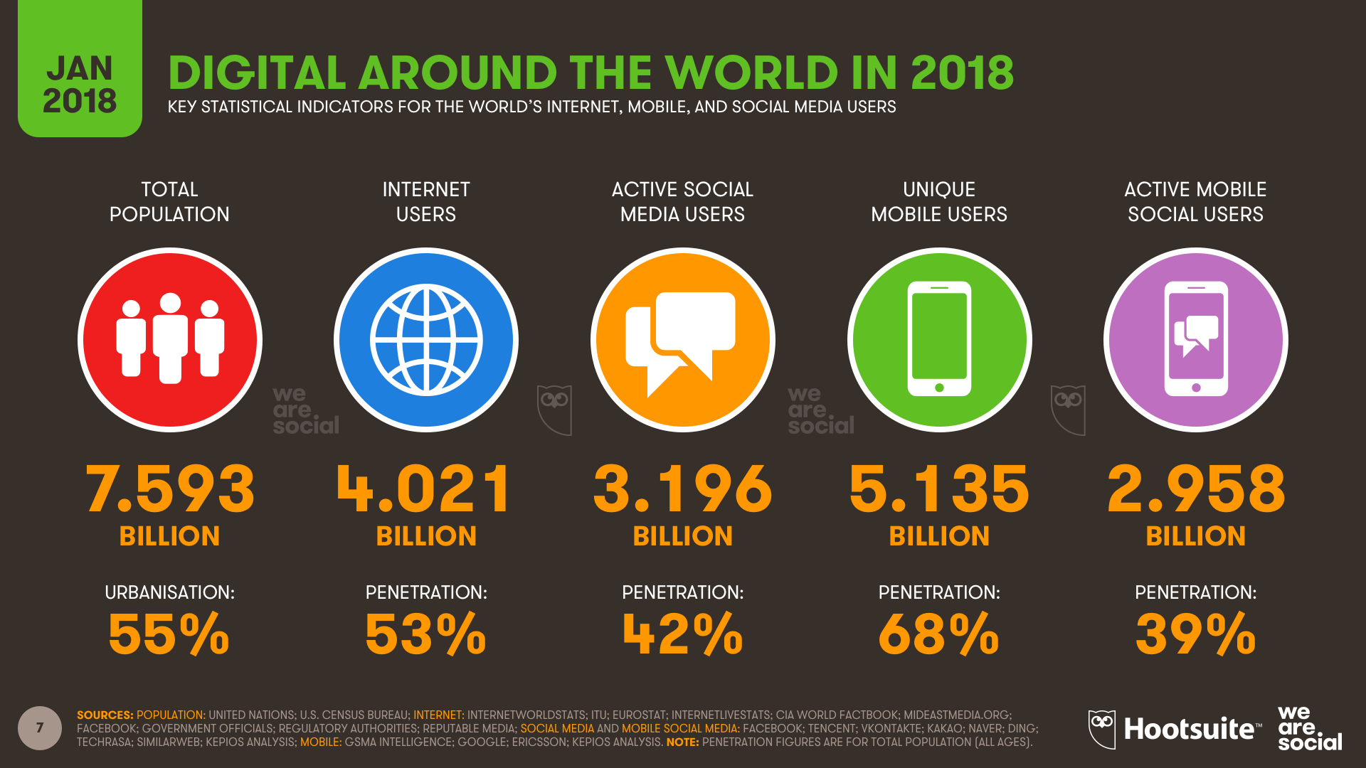Digital around the world 2018