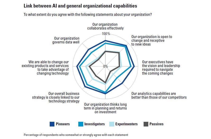 Link between AI and general organizational capabilities