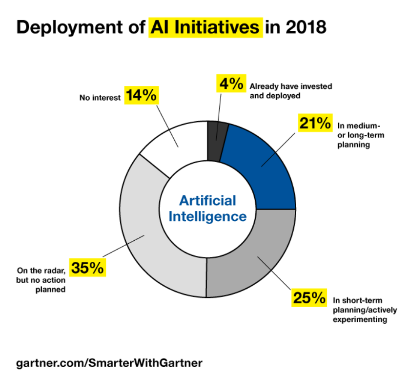 Deployment of AI Initiatives in 2018