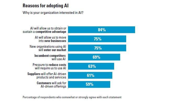 Reasons for adopting AI