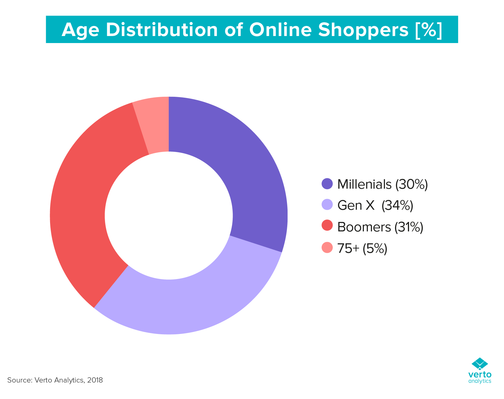 Age distribution of online shoppers