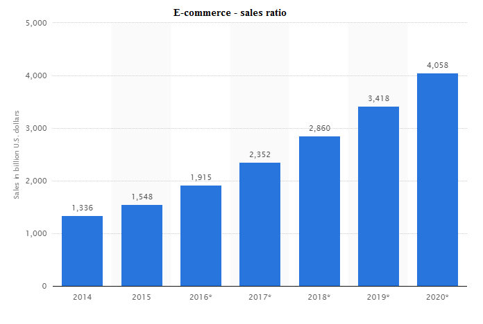 E-commerce - sales ratio
