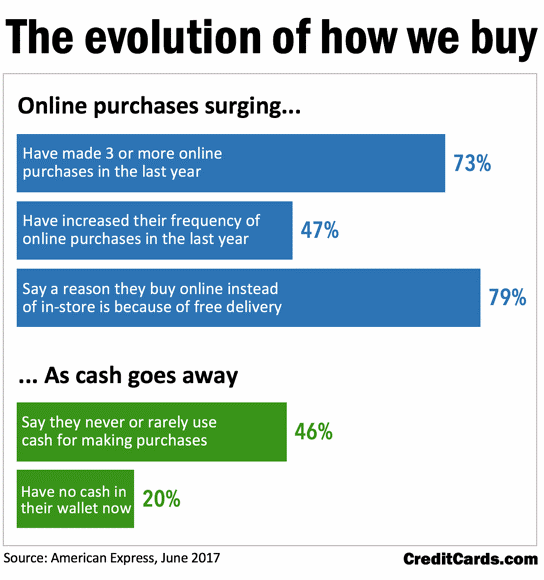 The evolution of how we buy